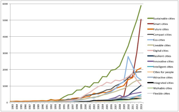 Graph showing a 'trending' timeline of future city terms