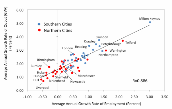 Graph showing output and employment growth in 63 cities
