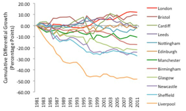 Graph showing the output of 12 British cities from 1981 to 2011